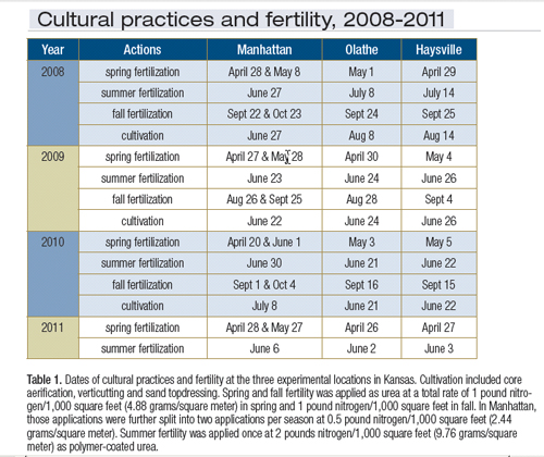 Effects of summer cultivation and fertilization timing on large patch in zoysiagrass: table 1