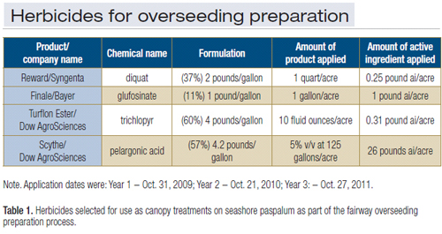 Overseeding preparation techniques for fairway seashore paspalum: table 1